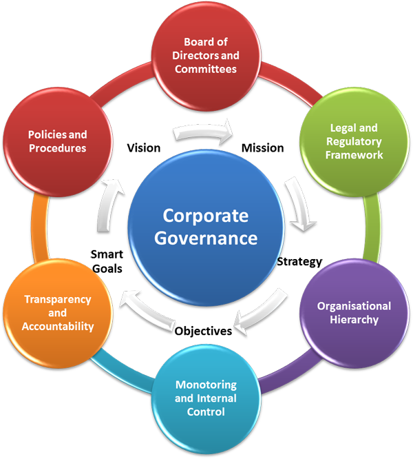management principles apple There are different principles of management but even though they apply this management theory apple has different management system which is why they are different from others company.