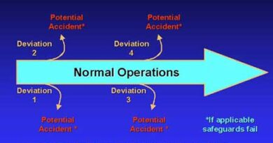 Hazard Operability Studies (HAZOPS)