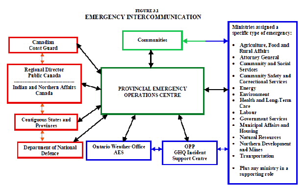 Emergancy response plan procedure for Incident response procedure template