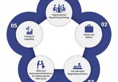 Strategic Sales Negotiation