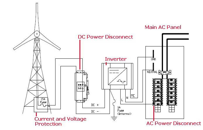 electrical system power inverter archives