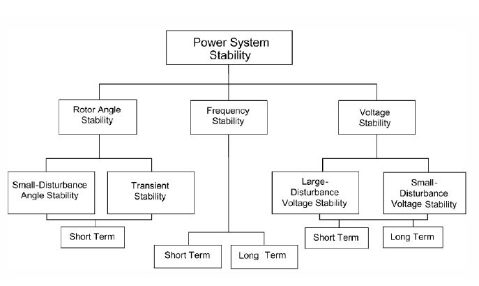 thesis on power system stability Modelling of a power system in a combined cycle power plant thesis is to model the power system of a order for the power system to maintain its stability.