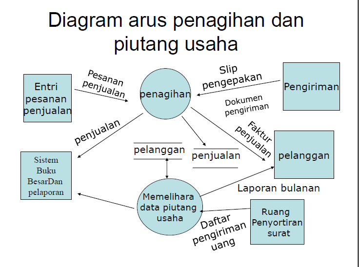 Diagram arus data penagihan auto electrical wiring diagram 7001 personal development as a strategi homework writing service rh mrcourseworkhrrg azas us information flow diagram data science diagram ccuart Image collections